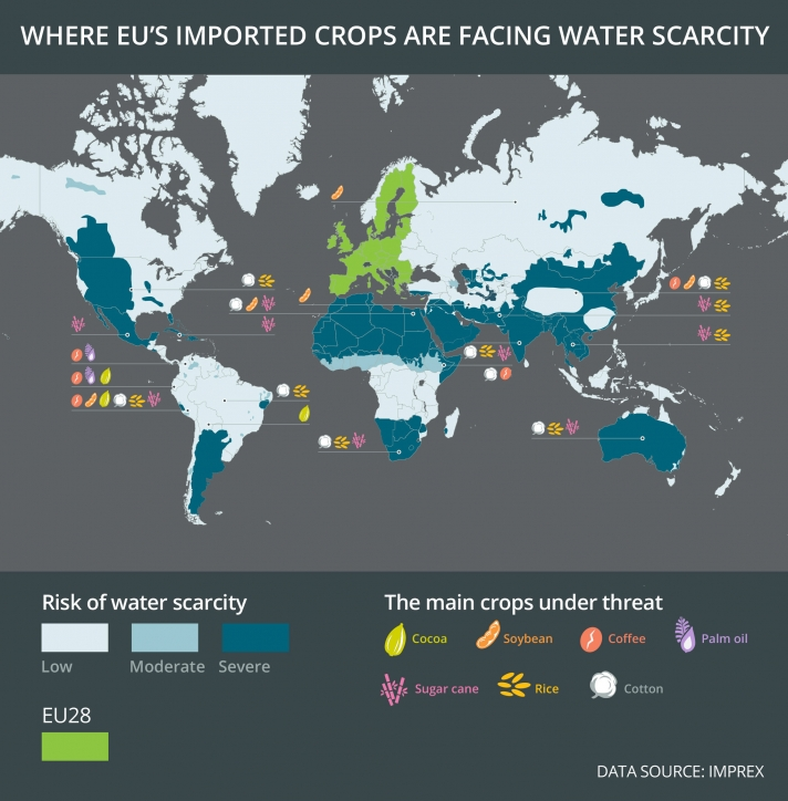 The EU imports crops from all over the world with some of them facing drought and water scarcity.