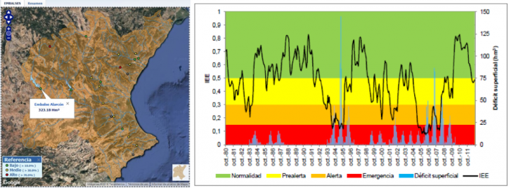 Screenshot of the Jucar SAIH webpage (left) and State Index (SI) evolution for the Jucar River (right) obtained from the 2017 Drought Management Plan (DMP).